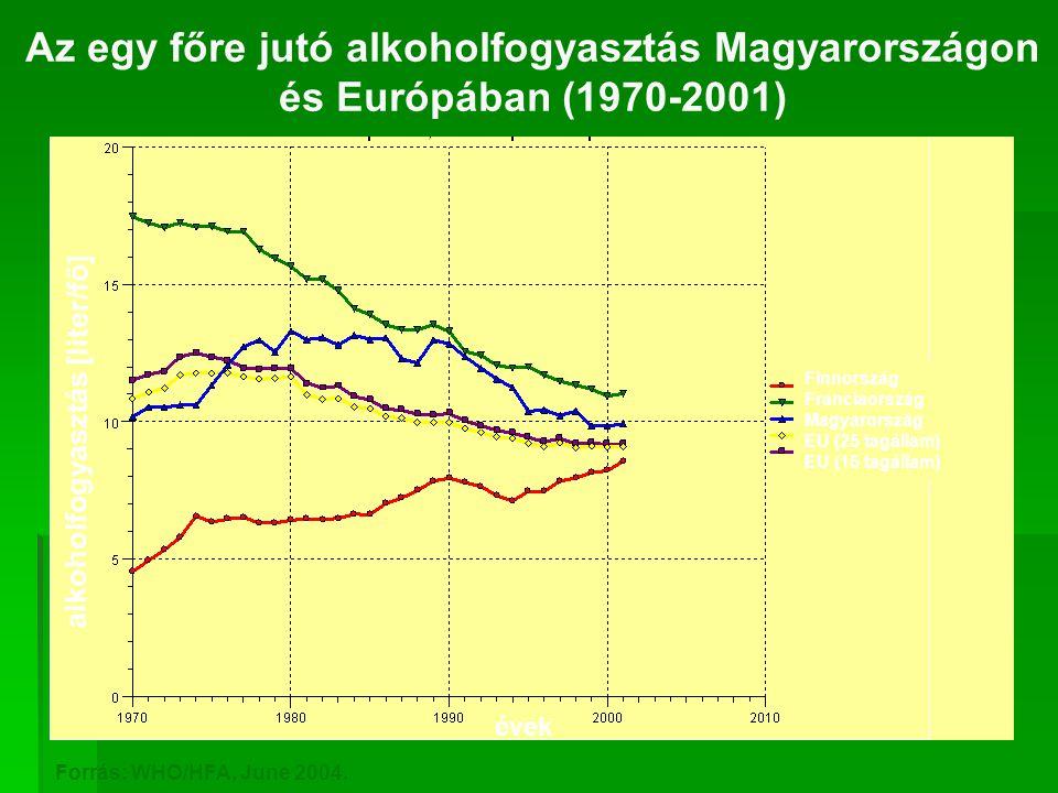 Az egy főre jutó alkoholfogyasztás Magyarországon és Európában (1970-2001) Finnország Franciaország Magyarország EU (25 tagállam) EU (15 tagállam) alkoholfogyasztás [liter/fő] évek Forrás: WHO/HFA, June 2004.