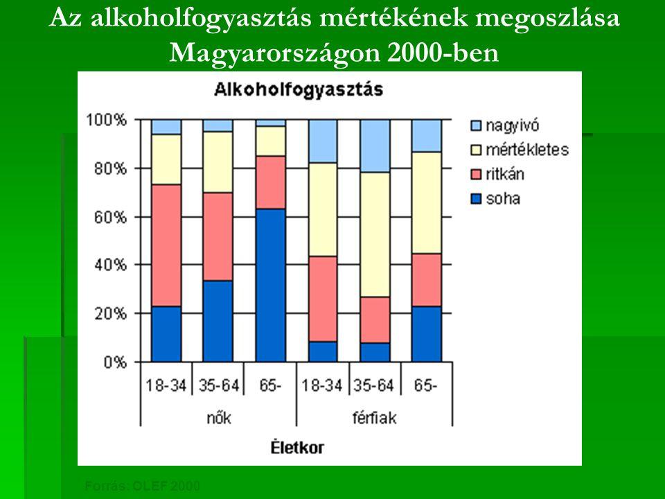 Az alkoholfogyasztás mértékének megoszlása Magyarországon 2000-ben Forrás: OLEF 2000 nagyivó: nő - napi >3 ffi - napi >5 vagy nő - heti>7 ffi - heti >14 alkoholegység 1 egység = 15 g alkohol