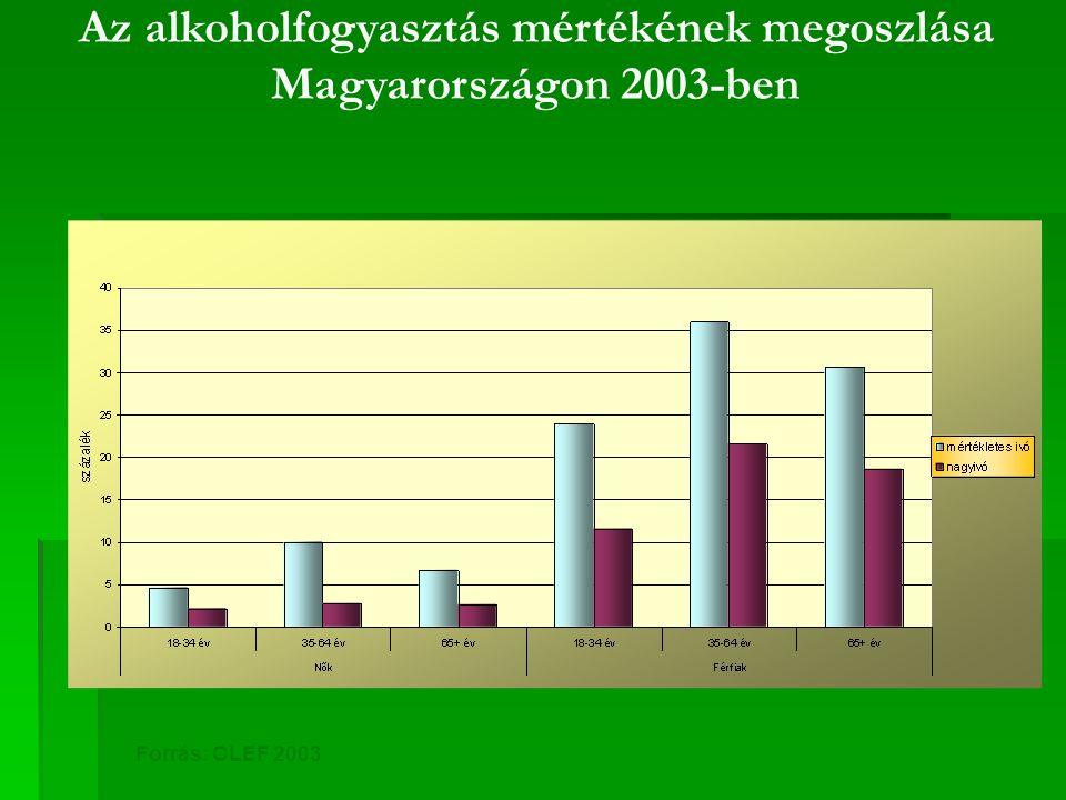 Az alkoholfogyasztás mértékének megoszlása Magyarországon 2003-ben Forrás: OLEF 2003