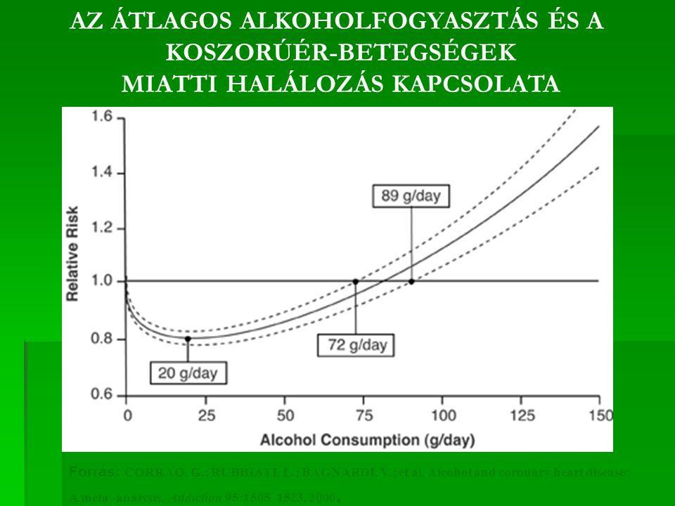 Forrás: CORRAO, G.; RUBBIATI, L.; BAGNARDI, V.; et al.