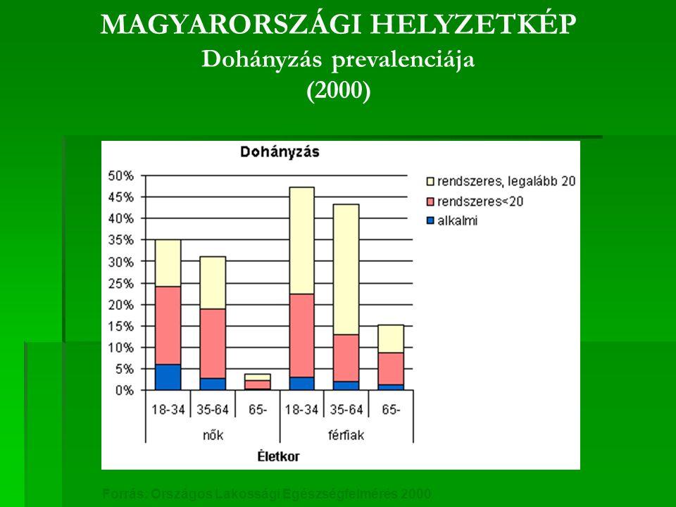 MAGYARORSZÁGI HELYZETKÉP Dohányzás prevalenciája (2000) Rendszeres dohányos nők: 23% férfiak: 38,2% Forrás: Országos Lakossági Egészségfelmérés 2000