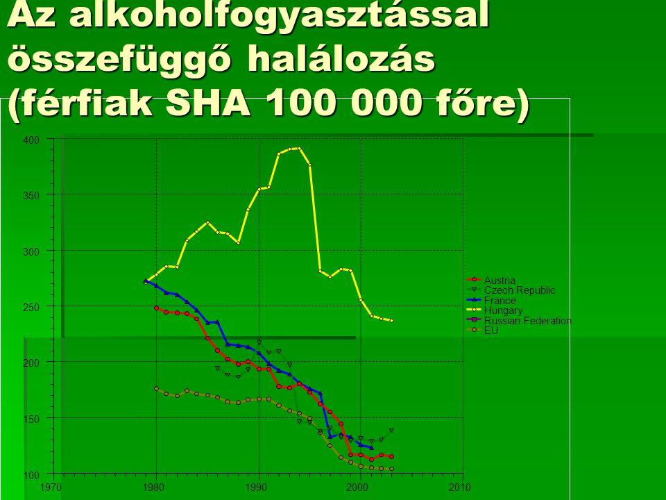100 150 200 250 300 350 400 19701980199020002010 Austria Czech Republic France Hungary Russian Federation EU Az alkoholfogyasztással összefüggő halálozás (férfiak SHA 100 000 főre)