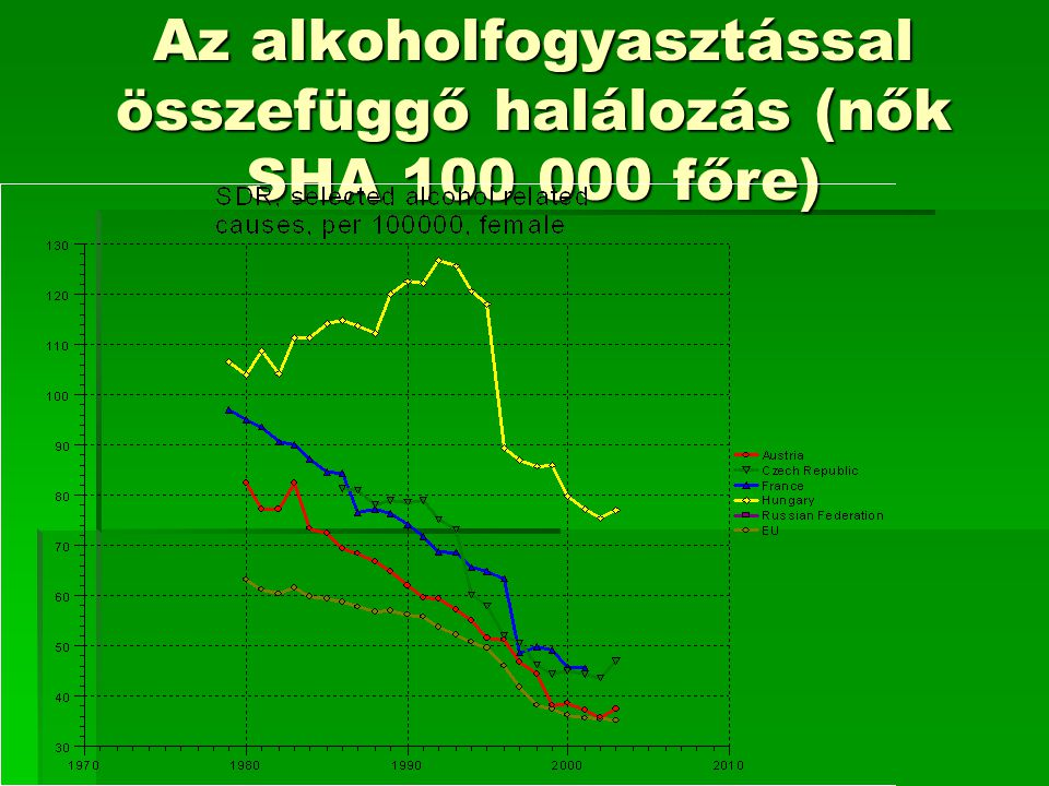 Az alkoholfogyasztással összefüggő halálozás (nők SHA 100 000 főre)