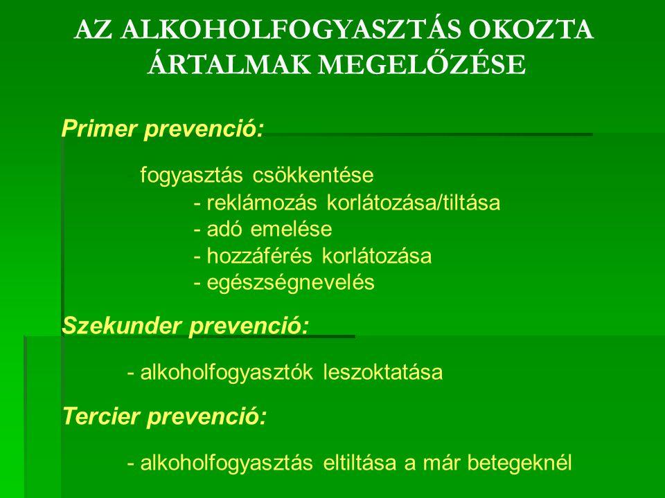 AZ ALKOHOLFOGYASZTÁS OKOZTA ÁRTALMAK MEGELŐZÉSE Primer prevenció: - fogyasztás csökkentése - reklámozás korlátozása/tiltása - adó emelése - hozzáférés korlátozása - egészségnevelés Szekunder prevenció: - alkoholfogyasztók leszoktatása Tercier prevenció: - alkoholfogyasztás eltiltása a már betegeknél