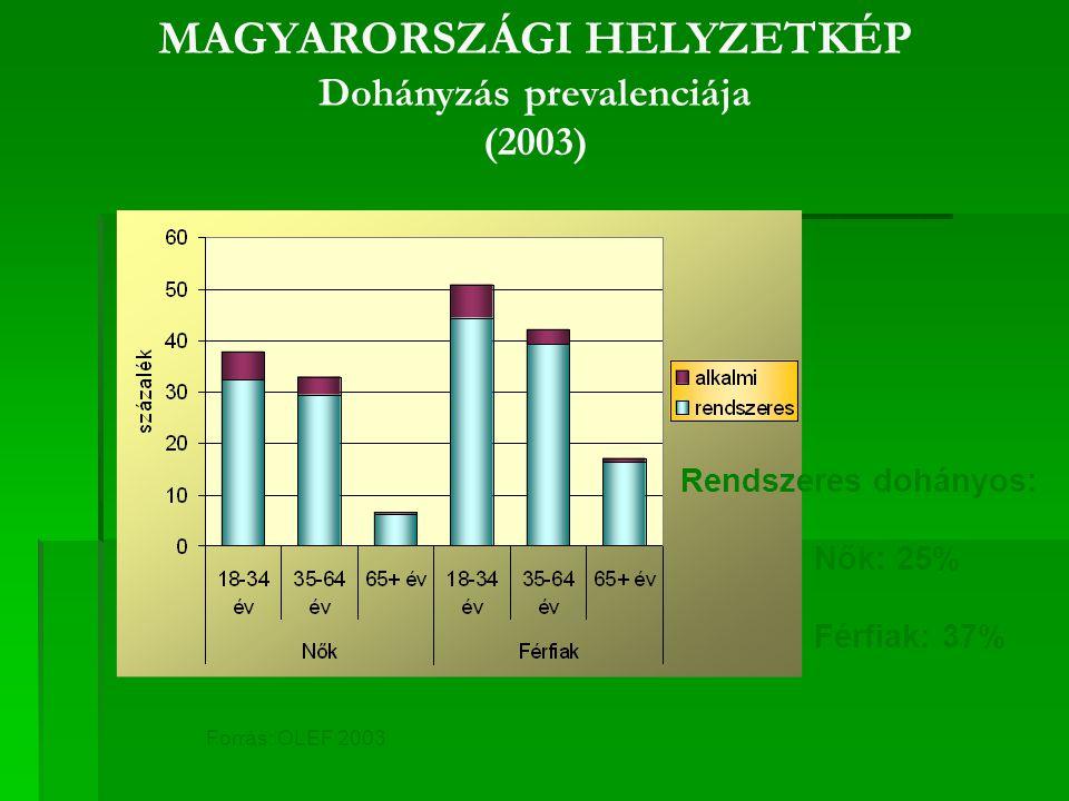 Forrás: OLEF 2003 MAGYARORSZÁGI HELYZETKÉP Dohányzás prevalenciája (2003) Rendszeres dohányos: Nők: 25% Férfiak: 37%