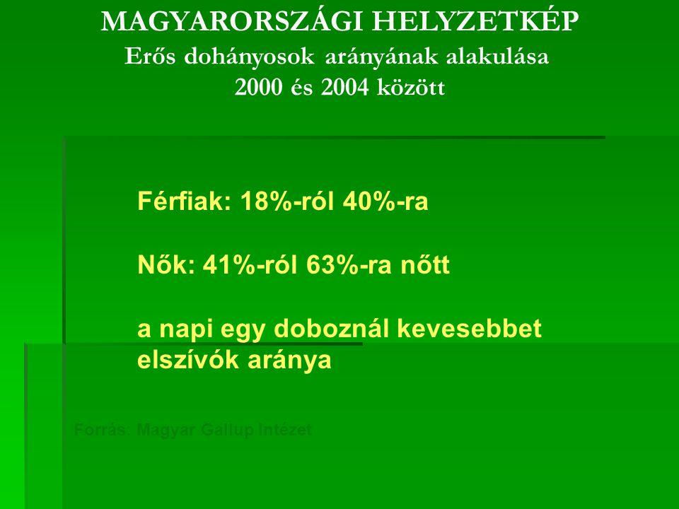 MAGYARORSZÁGI HELYZETKÉP Erős dohányosok arányának alakulása 2000 és 2004 között Férfiak: 18%-ról 40%-ra Nők: 41%-ról 63%-ra nőtt a napi egy doboznál kevesebbet elszívók aránya Forrás: Magyar Gallup Intézet