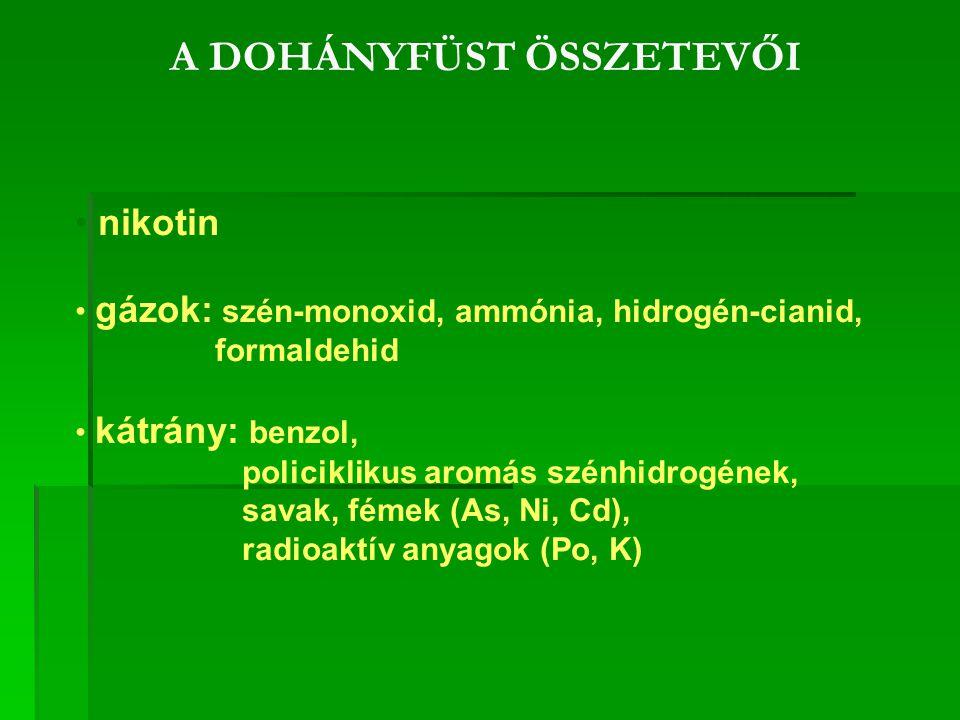 A DOHÁNYFÜST ÖSSZETEVŐI nikotin gázok: szén-monoxid, ammónia, hidrogén-cianid, formaldehid kátrány: benzol, policiklikus aromás szénhidrogének, savak, fémek (As, Ni, Cd), radioaktív anyagok (Po, K)