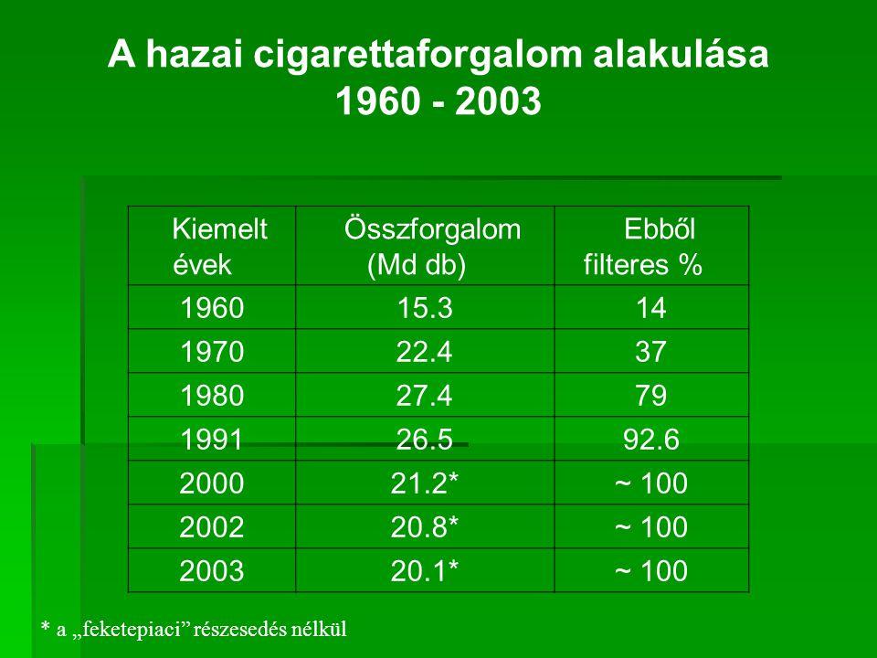 """A hazai cigarettaforgalom alakulása 1960 - 2003 Kiemelt évek Összforgalom (Md db) Ebből filteres % 196015.314 197022.437 198027.479 199126.592.6 200021.2*~ 100 200220.8*~ 100 200320.1*~ 100 * a """"feketepiaci részesedés nélkül"""