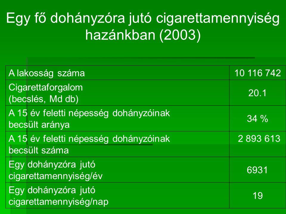 Egy fő dohányzóra jutó cigarettamennyiség hazánkban (2003) A lakosság száma10 116 742 Cigarettaforgalom (becslés, Md db) 20.1 A 15 év feletti népesség dohányzóinak becsült aránya 34 % A 15 év feletti népesség dohányzóinak becsült száma 2 893 613 Egy dohányzóra jutó cigarettamennyiség/év 6931 Egy dohányzóra jutó cigarettamennyiség/nap 19