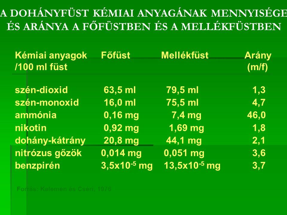 A DOHÁNYFÜST KÉMIAI ANYAGÁNAK MENNYISÉGE ÉS ARÁNYA A FŐFÜSTBEN ÉS A MELLÉKFÜSTBEN Kémiai anyagokFőfüst MellékfüstArány /100 ml füst (m/f) szén-dioxid 63,5 ml 79,5 ml 1,3 szén-monoxid 16,0 ml 75,5 ml 4,7 ammónia 0,16 mg 7,4 mg 46,0 nikotin 0,92 mg 1,69 mg 1,8 dohány-kátrány 20,8 mg 44,1 mg 2,1 nitrózus gőzök0,014 mg 0,051 mg 3,6 benzpirén3,5x10 -5 mg 13,5x10 -5 mg 3,7 Forrás: Kelemen és Cséri, 1976