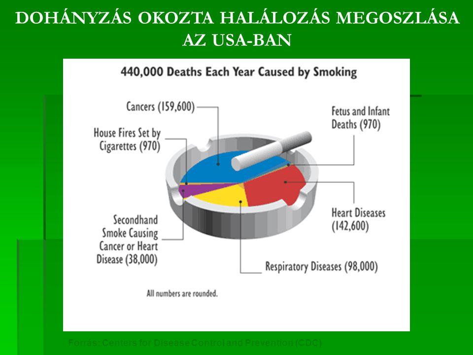 DOHÁNYZÁS OKOZTA HALÁLOZÁS MEGOSZLÁSA AZ USA-BAN Forrás: Centers for Disease Control and Prevention (CDC) 36,3% 32,4% 8,6% 22,3% 0,2%
