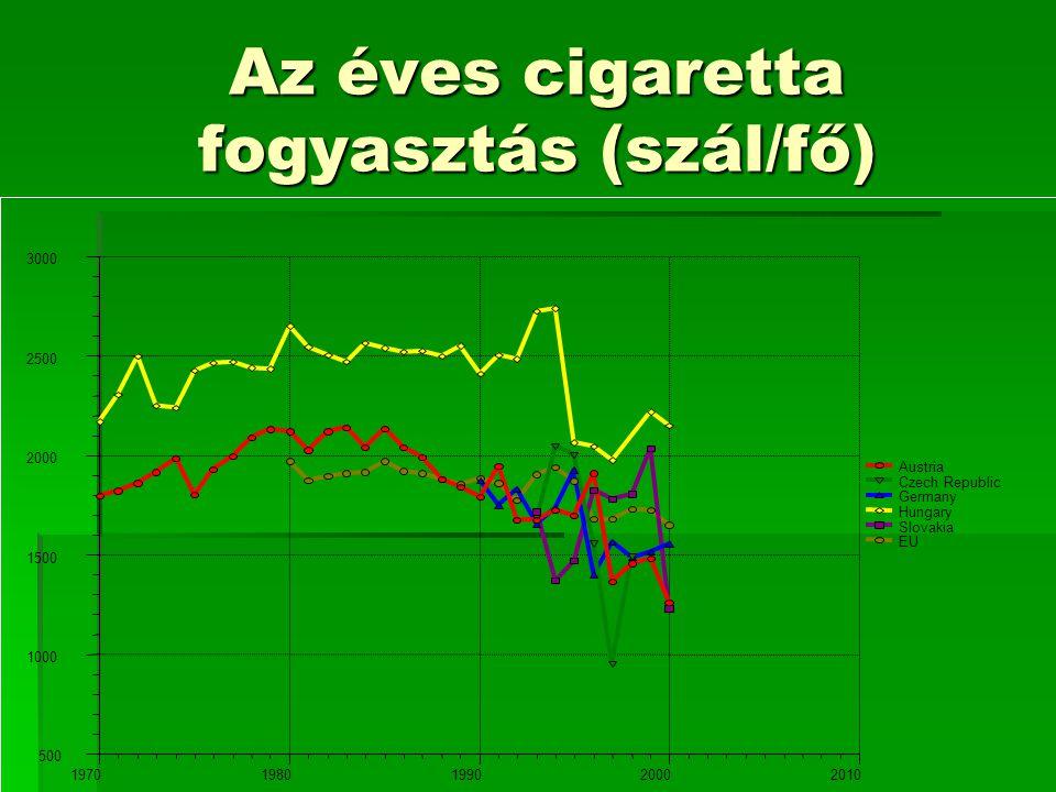 Az éves cigaretta fogyasztás (szál/fő) 500 1000 1500 2000 2500 3000 19701980199020002010 Austria Czech Republic Germany Hungary Slovakia EU