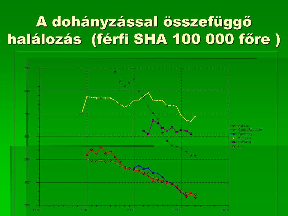 A dohányzással összefüggő halálozás (férfi SHA 100 000 főre ) 300 400 500 600 700 800 900 19701980199020002010 Austria Czech Republic Germany Hungary Slovakia EU