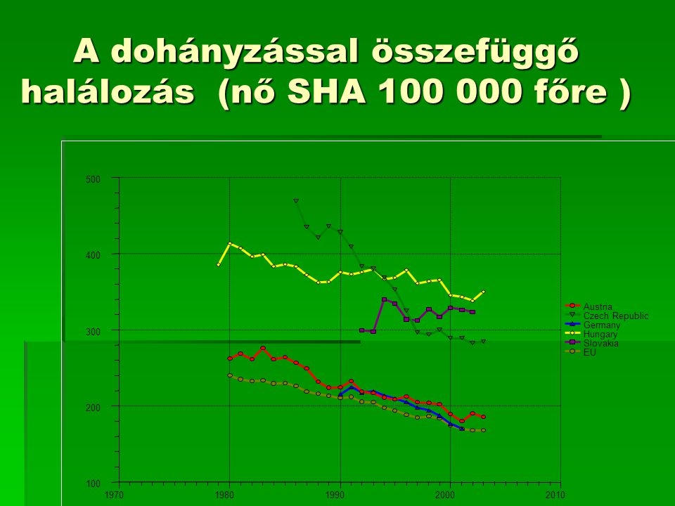 A dohányzással összefüggő halálozás (nő SHA 100 000 főre ) 100 200 300 400 500 19701980199020002010 Austria Czech Republic Germany Hungary Slovakia EU