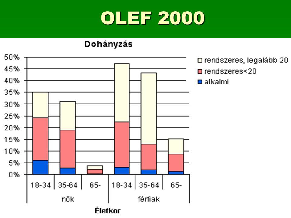 OLEF 2000