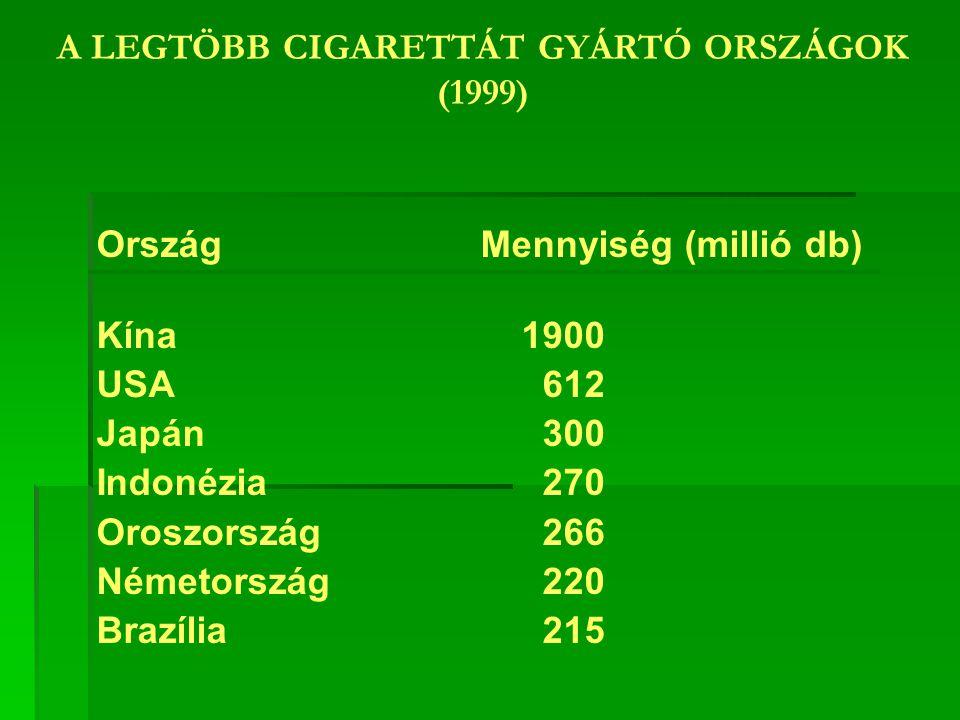 A DOHÁNYZÁS PREVALENCIÁJA A FÖLDÖN a felnőtt lakosság 1/3-a dohányzik (1,1 milliárd ember) a fogyasztás 85%-át gyárilag előállított és sodort cigaretta teszi ki a dohányosok 80%-a alacsony vagy közepes jövedelemmel rendelkező országokban él a dohányzás prevalenciája széles határok között változik régiónként - Kelet-Európa és Közép-Ázsia: férfiak 59%-a, nők 26%-a dohányzott 1995-ben