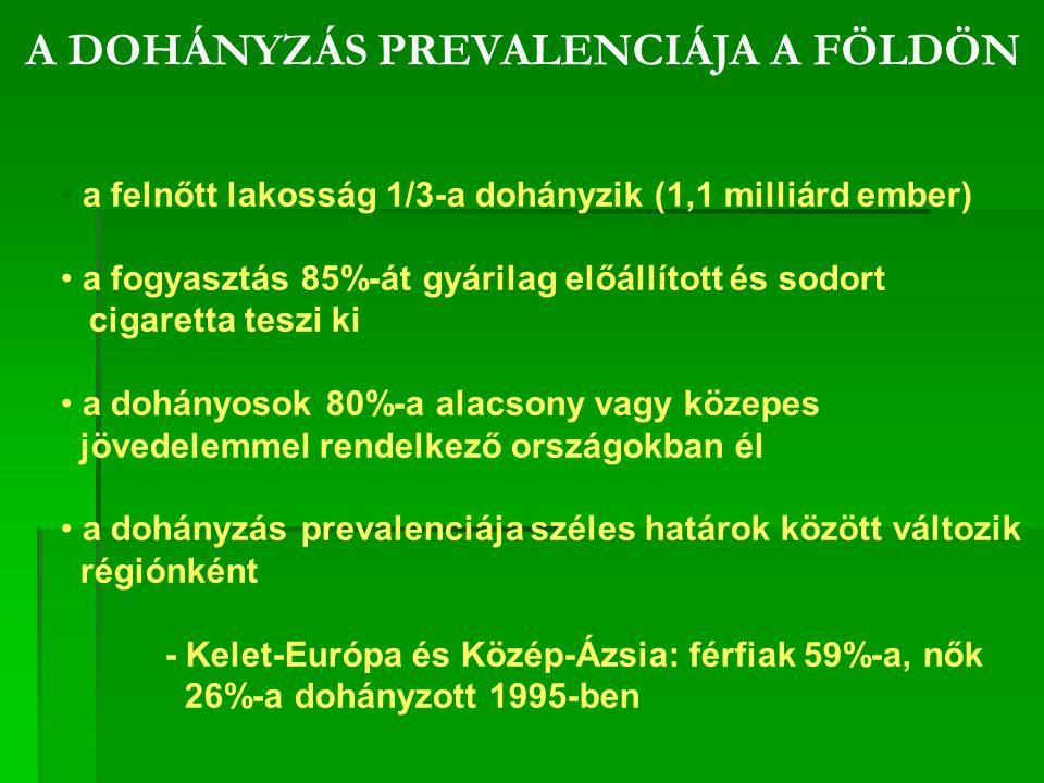 A Marketing Centrum reprezentatív országos felmérése egészségpolitikai kezdeményezések támogatottságáról ( 2005 )  A magyar lakosság nagy része tudja, hogy a passzív dohányzás ártalmas, és többségük szintén tudja, hogy Európa más államaiban szigorú intézkedéseket vezettek be annak visszaszorítására;  A magyar lakosság majd 2/3-a ma is ki van téve a passzív dohányzás hatásainak;  A lakosság majd 80%-a egyetért azzal, hogy egészségügyi és oktatási intézményekben azonnali, teljes dohányzási tilalmat vezessenek be;  A magyarok 44%-a azonnal, 63%-a pedig 5 éven belül bevezetné a teljes dohányzási tilalmat éttermekben is;  Baranya megyei adatok szerint egy teljes éttermi dohányzási tilalom esetén a lakosok 69,18%-a nem változtatna étterem- látogatási szokásain, 7,3% kevesebbet járna étterembe, de 15,2% többet járna étterembe
