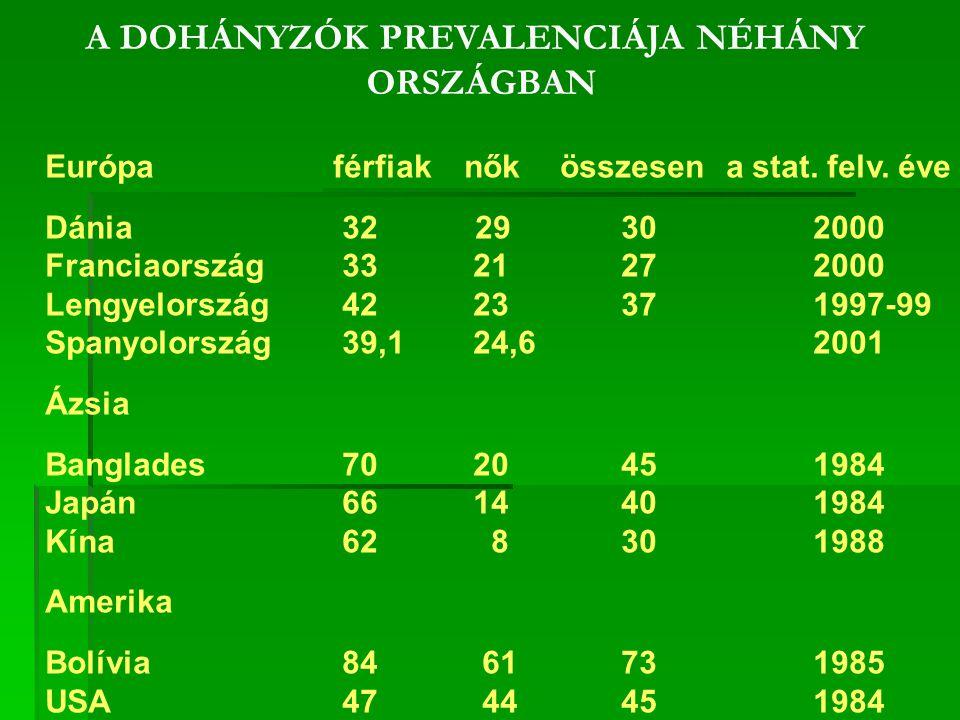 A DOHÁNYZÓK PREVALENCIÁJA NÉHÁNY ORSZÁGBAN Európaférfiak nők összesen a stat.