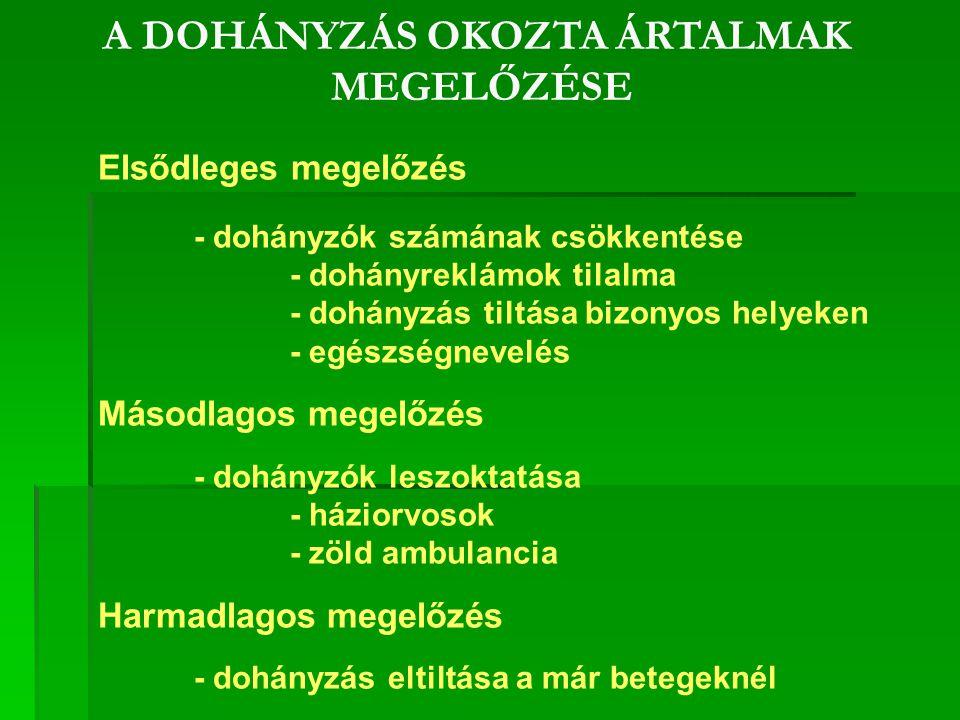 A DOHÁNYZÁS OKOZTA ÁRTALMAK MEGELŐZÉSE Elsődleges megelőzés - dohányzók számának csökkentése - dohányreklámok tilalma - dohányzás tiltása bizonyos helyeken - egészségnevelés Másodlagos megelőzés - dohányzók leszoktatása - háziorvosok - zöld ambulancia Harmadlagos megelőzés - dohányzás eltiltása a már betegeknél