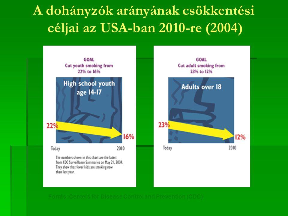 A dohányzók arányának csökkentési céljai az USA-ban 2010-re (2004) Forrás: Centers for Disease Control and Prevention (CDC)
