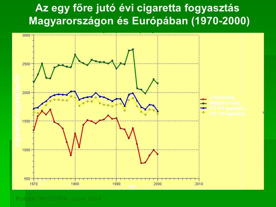 Az egy főre jutó évi cigaretta fogyasztás Magyarországon és Európában (1970-2000) Finnország Magyarország EU (25 tagállam) EU (15 tagállam) cigarettafogyasztás/fő Forrás: WHO/HFA, June 2004.