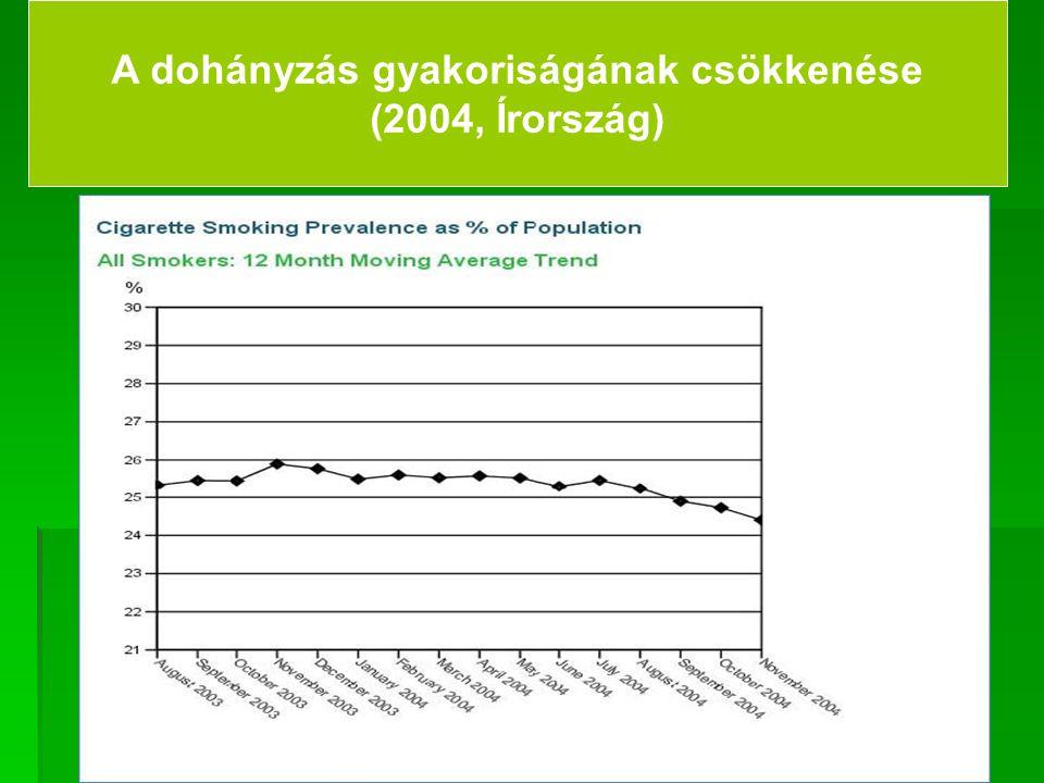A dohányzás gyakoriságának csökkenése (2004, Írország)