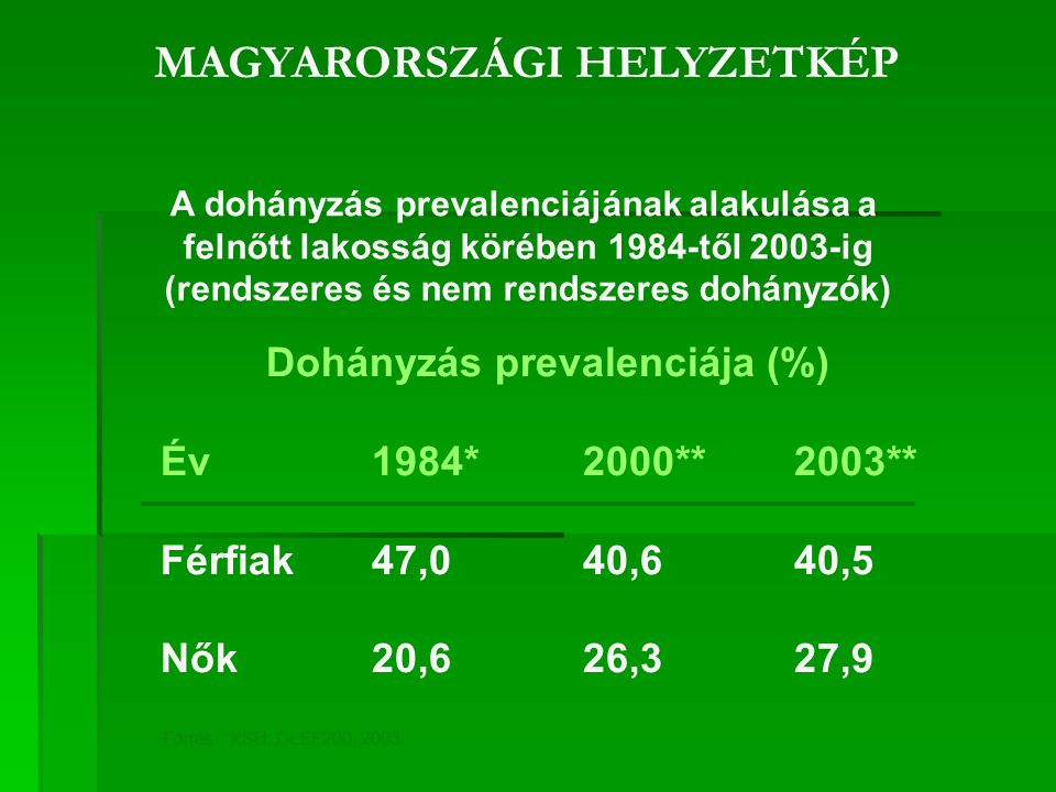 MAGYARORSZÁGI HELYZETKÉP Dohányzás prevalenciája (%) Év1984*2000**2003** Férfiak47,040,640,5 Nők20,626,327,9 A dohányzás prevalenciájának alakulása a felnőtt lakosság körében 1984-től 2003-ig (rendszeres és nem rendszeres dohányzók) Forrás: *KSH; OLEF200, 2003