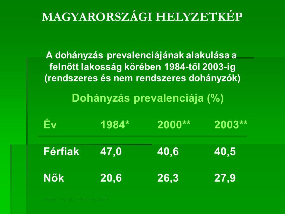 50 100 150 200 250 19701980199020002010 Austria Czech Republic France Hungary Russian Federation EU