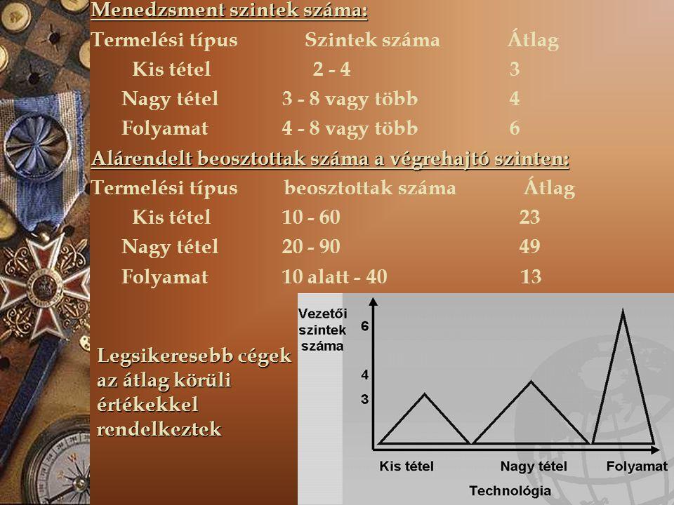 Menedzsment szintek száma: Termelési típus Szintek száma Átlag Kis tétel 2 - 4 3 Nagy tétel 3 - 8 vagy több 4 Folyamat 4 - 8 vagy több 6 Alárendelt be