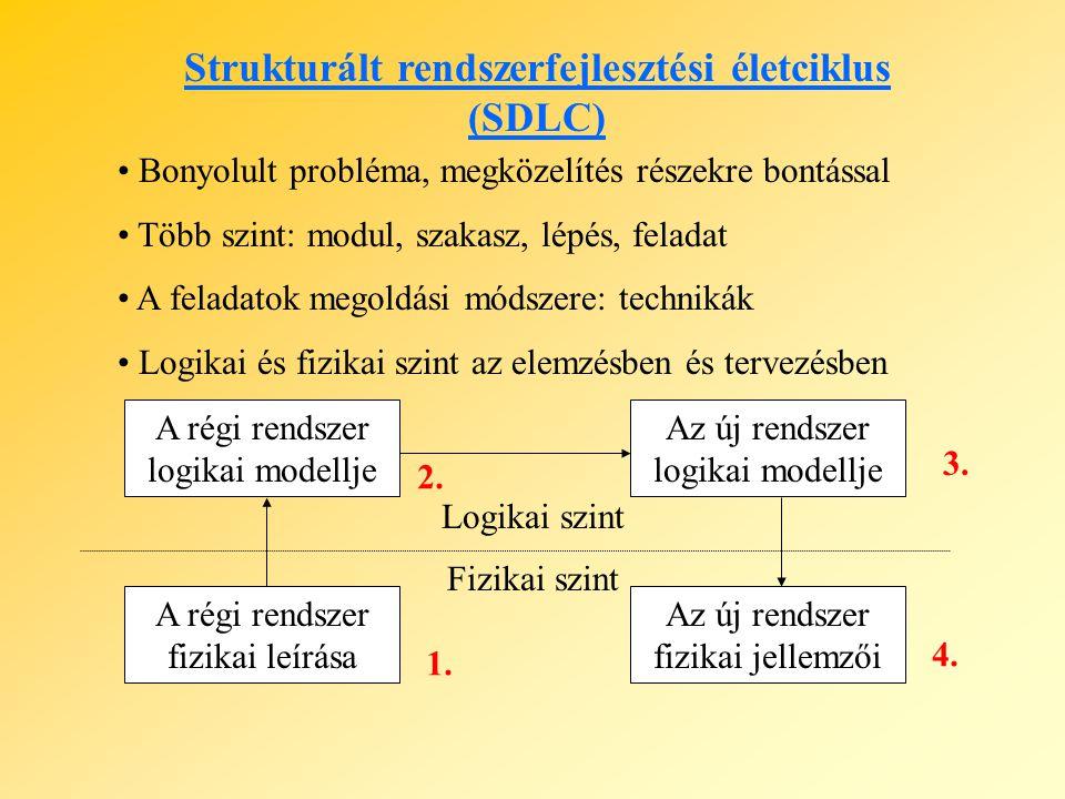 Strukturált rendszerfejlesztési életciklus (SDLC) Bonyolult probléma, megközelítés részekre bontással Több szint: modul, szakasz, lépés, feladat A feladatok megoldási módszere: technikák Logikai és fizikai szint az elemzésben és tervezésben A régi rendszer logikai modellje Az új rendszer logikai modellje A régi rendszer fizikai leírása Az új rendszer fizikai jellemzői Logikai szint Fizikai szint 1.