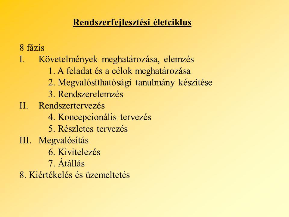 Rendszerfejlesztési életciklus 8 fázis I.Követelmények meghatározása, elemzés 1. A feladat és a célok meghatározása 2. Megvalósíthatósági tanulmány ké