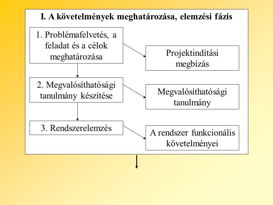 I. A követelmények meghatározása, elemzési fázis 1. Problémafelvetés, a feladat és a célok meghatározása 2. Megvalósíthatósági tanulmány készítése 3.