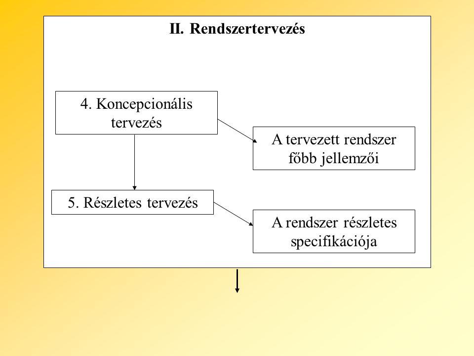 II. Rendszertervezés 4. Koncepcionális tervezés 5. Részletes tervezés A tervezett rendszer főbb jellemzői A rendszer részletes specifikációja