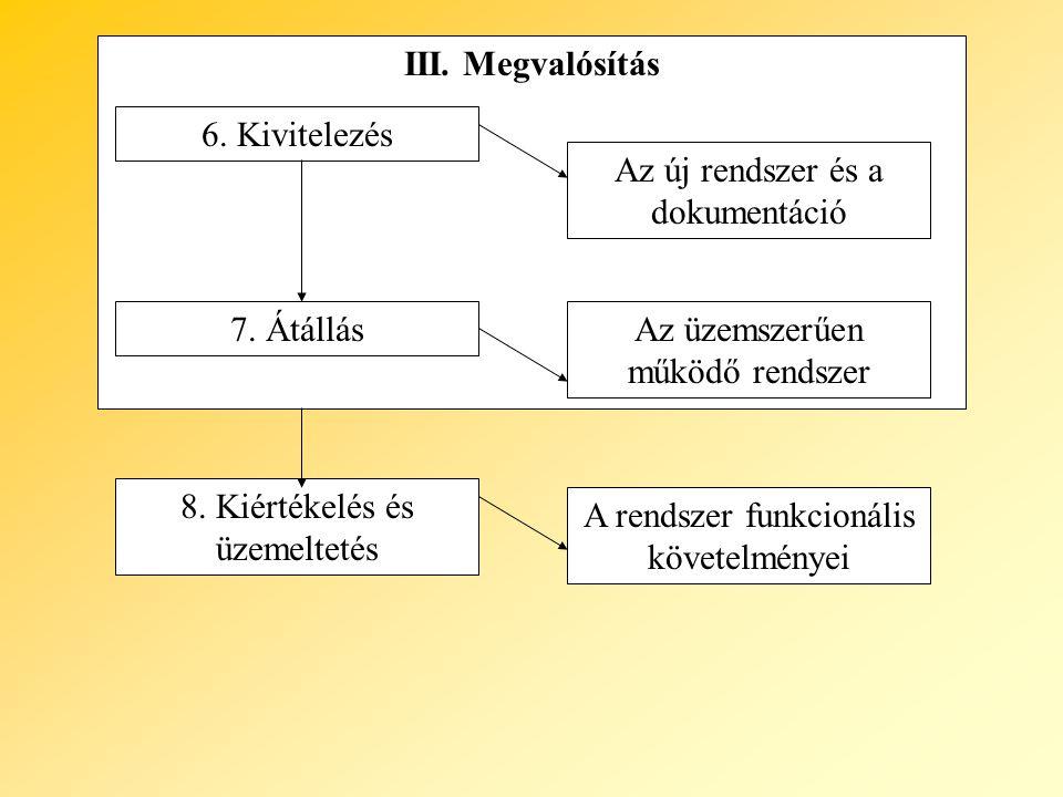 III. Megvalósítás 6. Kivitelezés 7. Átállás 8. Kiértékelés és üzemeltetés Az új rendszer és a dokumentáció Az üzemszerűen működő rendszer A rendszer f