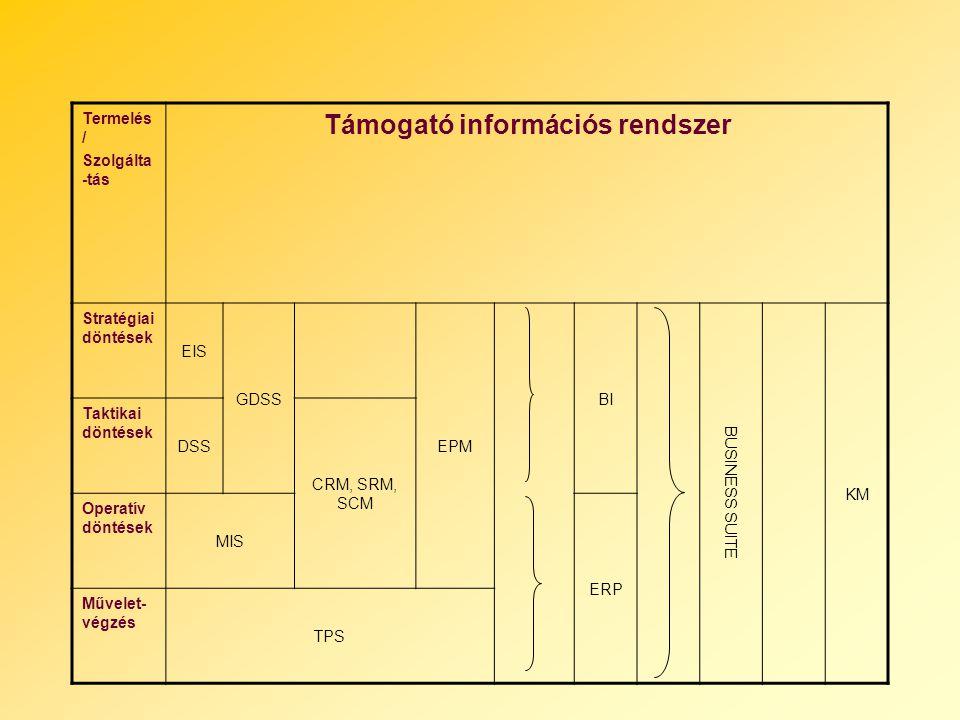 Termelés / Szolgálta -tás Támogató információs rendszer Stratégiai döntések EIS GDSS EPM BI BUSINESS SUITE KM Taktikai döntések DSS CRM, SRM, SCM Oper
