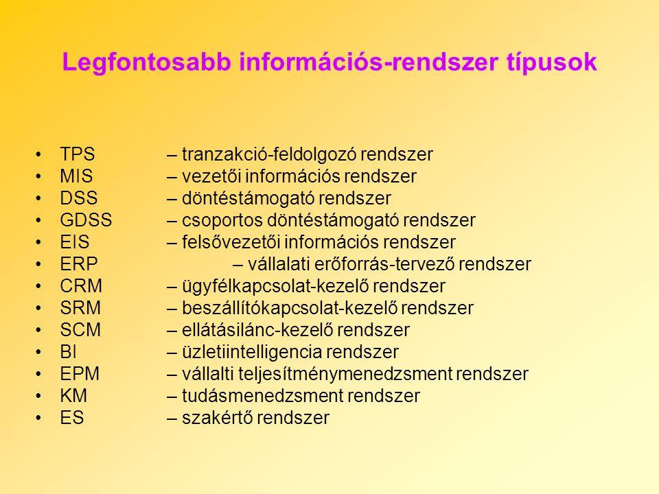 Legfontosabb információs-rendszer típusok TPS– tranzakció-feldolgozó rendszer MIS – vezetői információs rendszer DSS– döntéstámogató rendszer GDSS – csoportos döntéstámogató rendszer EIS – felsővezetői információs rendszer ERP – vállalati erőforrás-tervező rendszer CRM – ügyfélkapcsolat-kezelő rendszer SRM – beszállítókapcsolat-kezelő rendszer SCM – ellátásilánc-kezelő rendszer BI – üzletiintelligencia rendszer EPM – vállalti teljesítménymenedzsment rendszer KM – tudásmenedzsment rendszer ES – szakértő rendszer