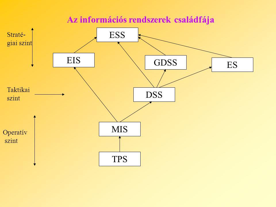 TPS MIS DSS GDSS ES ESS EIS Az információs rendszerek családfája Straté- giai szint Taktikai szint Operatív szint