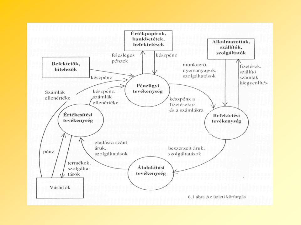A vállalat jelenképe Jelenlegi gazdasági környezet Jelenlegi technológiai környezet Jövőbeli gazdasági környezet Jövőbeli technológiai környezet A vállalat jövőképe Vállalati célok Üzleti stratégia Informatikai stratégia Az informatikai stratégia tervezése