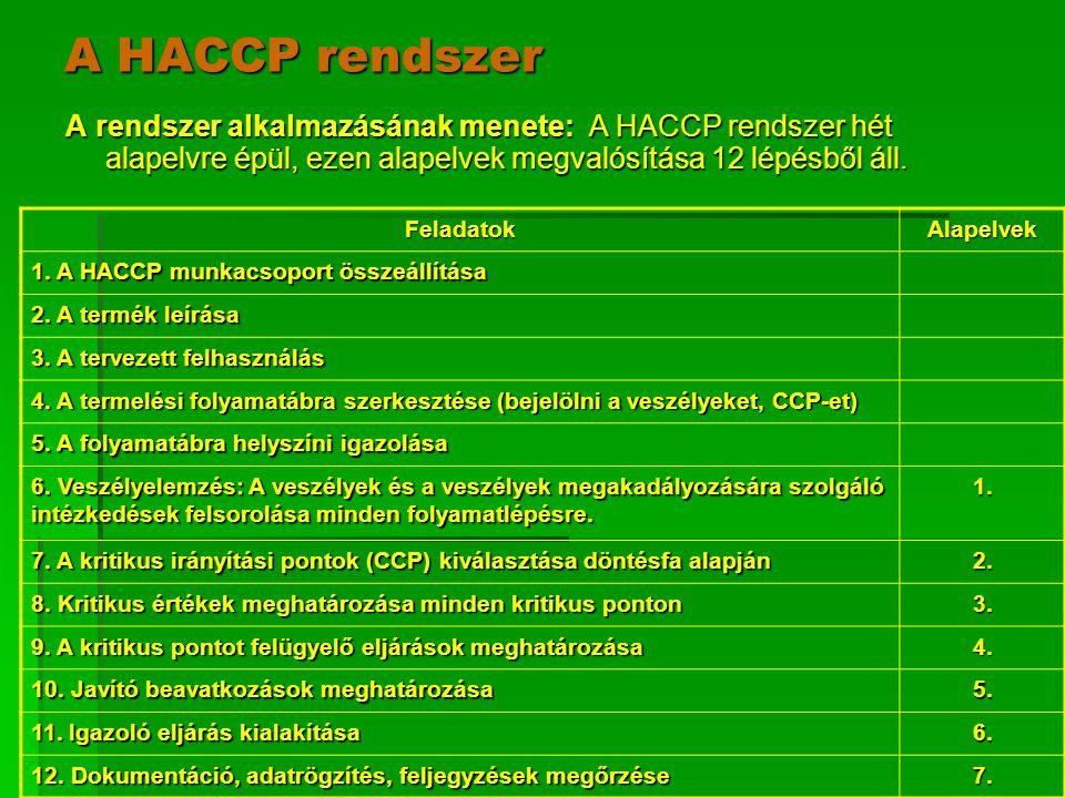 A HACCP rendszer A rendszer alkalmazásának menete: A HACCP rendszer hét alapelvre épül, ezen alapelvek megvalósítása 12 lépésből áll. FeladatokAlapelv