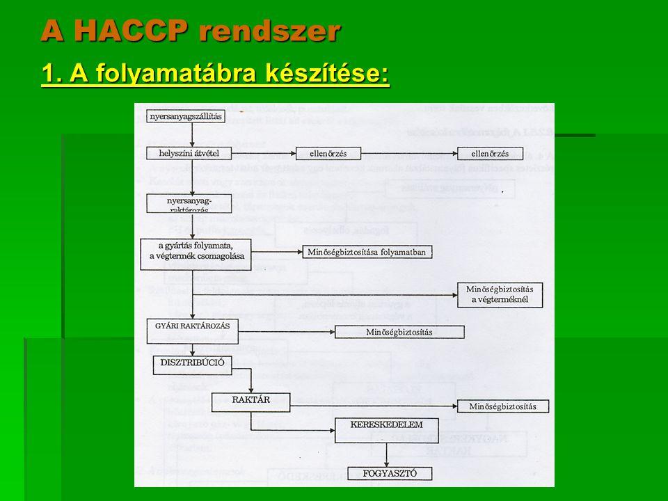 A HACCP rendszer 2.