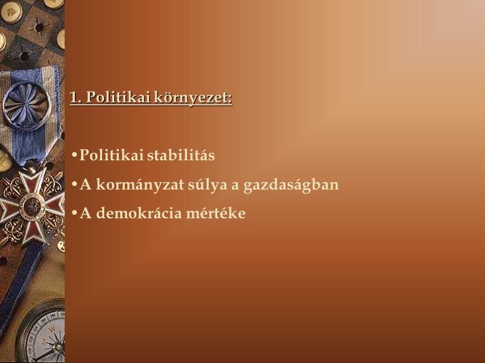 1. Politikai környezet: Politikai stabilitás A kormányzat súlya a gazdaságban A demokrácia mértéke