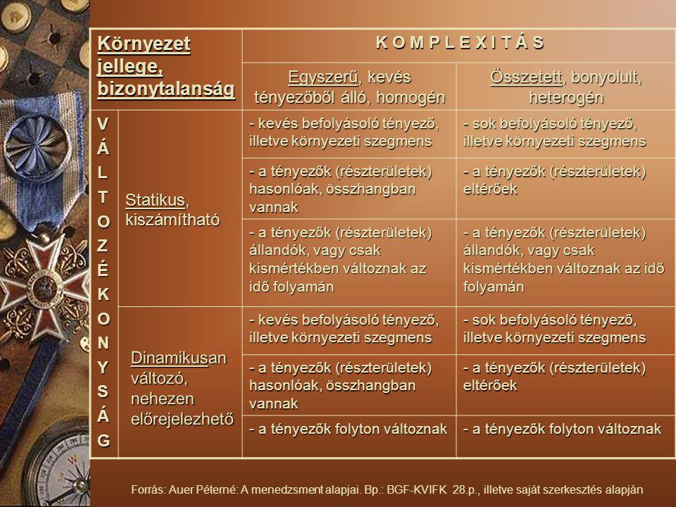 Környezet jellege, bizonytalanság K O M P L E X I T Á S Egyszerű, kevés tényezőből álló, homogén Összetett, bonyolult, heterogén VÁLTOZÉKONYSÁG - kevés befolyásoló tényező, illetve környezeti szegmens - sok befolyásoló tényező, illetve környezeti szegmens - a tényezők (részterületek) hasonlóak, összhangban vannak - a tényezők (részterületek) eltérőek - a tényezők (részterületek) állandók, vagy csak kismértékben változnak az idő folyamán - kevés befolyásoló tényező, illetve környezeti szegmens - sok befolyásoló tényező, illetve környezeti szegmens - a tényezők (részterületek) hasonlóak, összhangban vannak - a tényezők (részterületek) eltérőek - a tényezők folyton változnak Dinamikusan változó, nehezen előrejelezhető Statikus, kiszámítható Statikus, kiszámítható Forrás: Auer Péterné: A menedzsment alapjai.