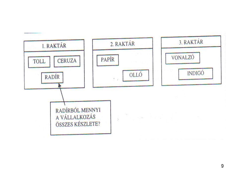 20 A számítógépes rendszerszervezés módszertana A kódszámrendszer a rendszer fő azonosítója a KÉSZLETKÓD (elnevezései: KÉSZLETAZONOSÍTÓ, KÉSZLETCSOPORTKÓD, CIKKSZÁM, CIKKSZÁMCSOPORTKÓD, ANYAGSZÁM, ANYAGKÓD, ÁRUKÓD, KÉSZTERMÉKKÓD, TERMÉKKÓD) - SZERVEZETI EGYSÉG KÓD - PARTNERKÓD - MENNYISÉGI EGYSÉG-KÓD - VTSZ - MOZGÁSNEM KÓD - DOLGOZÓKÓD - FŐKÖNYVI SZÁM - NAPLÓKÓD