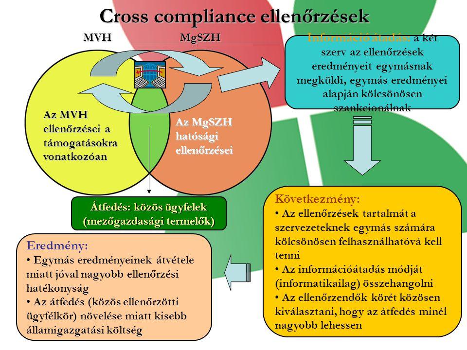 Cross compliance ellenőrzések Az MVH ellenőrzései a támogatásokra vonatkozóan Az MgSZH hatósági ellenőrzései MVHMgSZH Információ átadás: a két szerv az ellenőrzések eredményeit egymásnak megküldi, egymás eredményei alapján kölcsönösen szankcionálnak Következmény: Az ellenőrzések tartalmát a szervezeteknek egymás számára kölcsönösen felhasználhatóvá kell tenni Az információátadás módját (informatikailag) összehangolni Az ellenőrzendők körét közösen kiválasztani, hogy az átfedés minél nagyobb lehessen Eredmény: Egymás eredményeinek átvétele miatt jóval nagyobb ellenőrzési hatékonyság Az átfedés (közös ellenőrzötti ügyfélkör) növelése miatt kisebb államigazgatási költség Átfedés: közös ügyfelek (mezőgazdasági termelők)