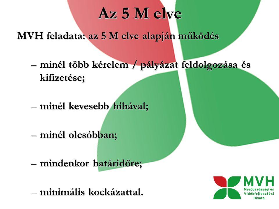Az 5 M elve MVH feladata: az 5 M elve alapján működés –minél több kérelem / pályázat feldolgozása és kifizetése; –minél kevesebb hibával; –minél olcsóbban; –mindenkor határidőre; –minimális kockázattal.
