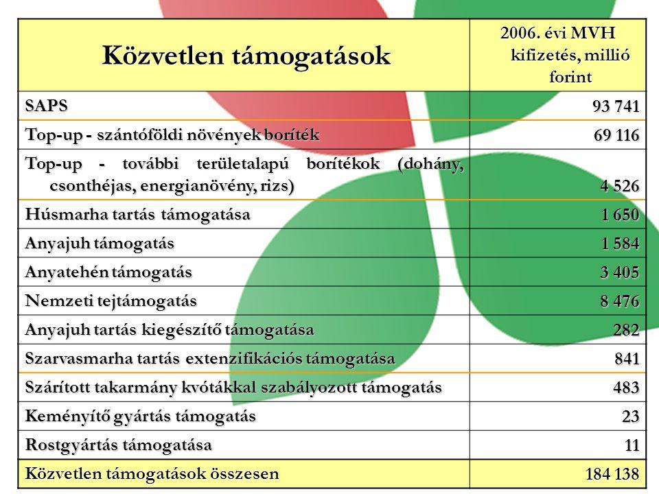 Közvetlen támogatások Közvetlen támogatások 2006.