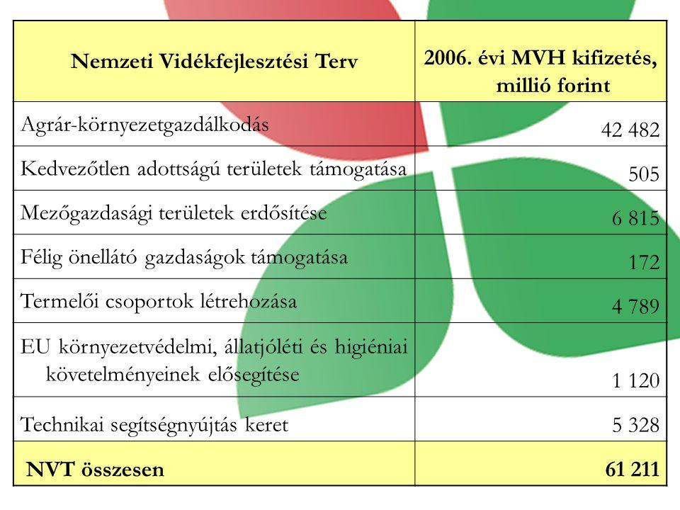 Nemzeti Vidékfejlesztési Terv 2006.