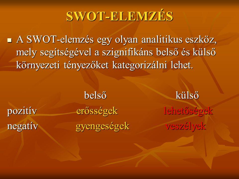SWOT-ELEMZÉS A SWOT-elemzés egy olyan analitikus eszköz, mely segítségével a szignifikáns belső és külső környezeti tényezőket kategorizálni lehet. A