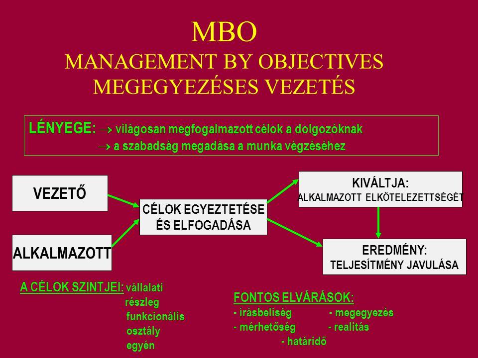 MBO MANAGEMENT BY OBJECTIVES MEGEGYEZÉSES VEZETÉS LÉNYEGE:  világosan megfogalmazott célok a dolgozóknak  a szabadság megadása a munka végzéséhez VE