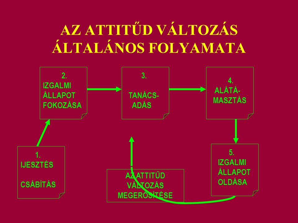 AZ ATTITŰD VÁLTOZÁS ÁLTALÁNOS FOLYAMATA 1. IJESZTÉS CSÁBÍTÁS 2. IZGALMI ÁLLAPOT FOKOZÁSA 3. TANÁCS- ADÁS 4. ALÁTÁ- MASZTÁS 5. IZGALMI ÁLLAPOT OLDÁSA A